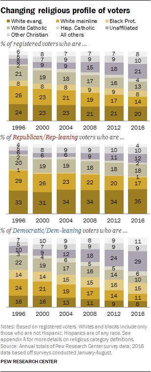 Changing religious profile of voters