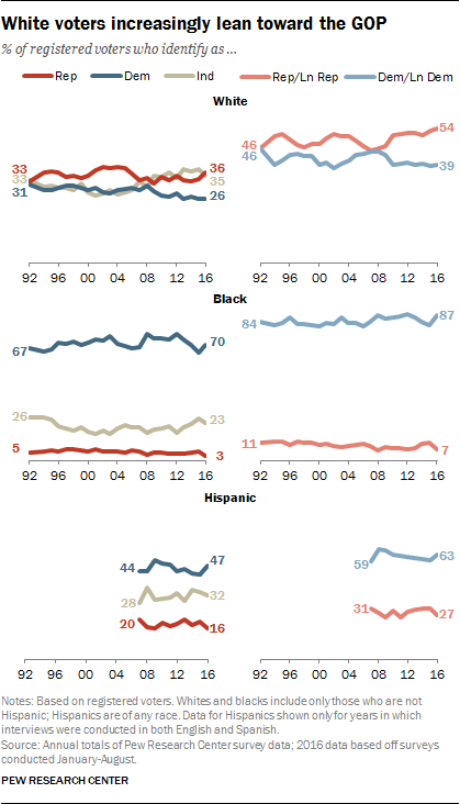 White voters increasingly lean toward the GOP