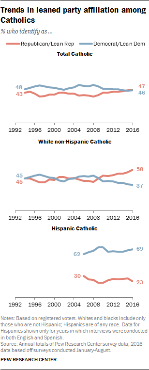 Trend in leaned party affiliation among Catholics