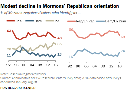 Modest decline in Mormons' Republican orientation