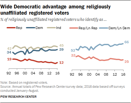 Wide Democratic advantage among religiously unaffiliated registered voters