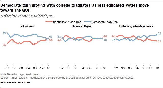 Democrats gain ground with college graduates as less educated voters move toward the GOP