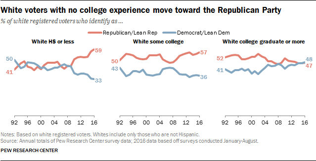 White voters with no college experience move toward the Republican Party