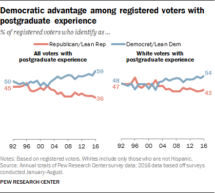 Democratic advantage among registered voters with postgraduate experience