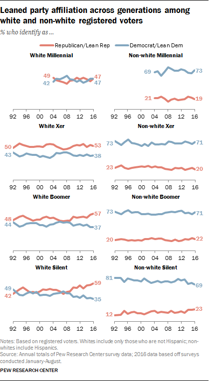 Leaned party affiliation across generations among white and non-white registered voters
