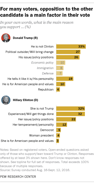 For many voters, opposition to the other candidate is a main factor in their vote