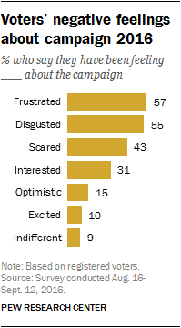 Voters' negative feelings about campaign 2016