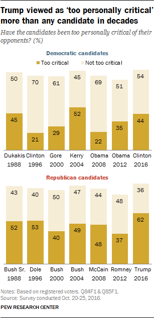 Trump viewed as 'too personally critical' more than any candidate in decades