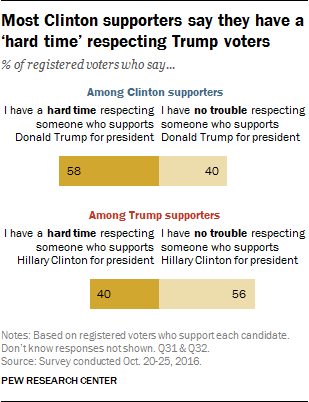 Most Clinton supporters say they have a 'hard time' respecting Trump voters