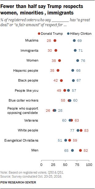 Fewer than half say Trump respects women, minorities, immigrants