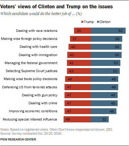 Voters' views of Clinton and Trump on the issues