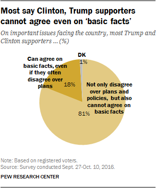 Most say Clinton, Trump supporters cannot agree even on 'basic facts'