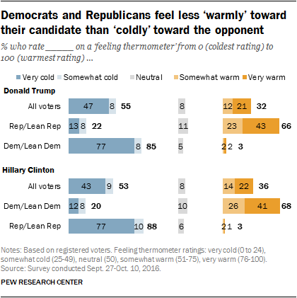 Democrats and Republicans feel less 'warmly' toward their candidate than 'coldly' toward the opponent
