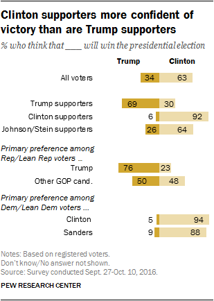 Clinton supporters more confident of victory than are Trump supporters
