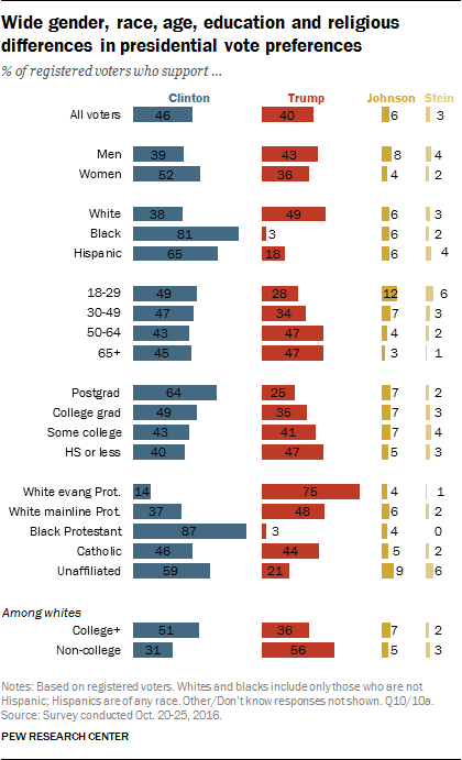 Wide gender, race, age, education and religious differences in presidential vote preferences