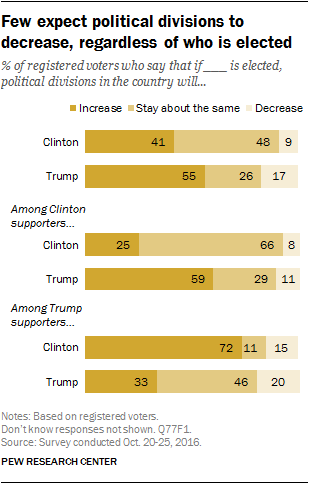 Few expect political divisions to decrease, regardless of who is elected
