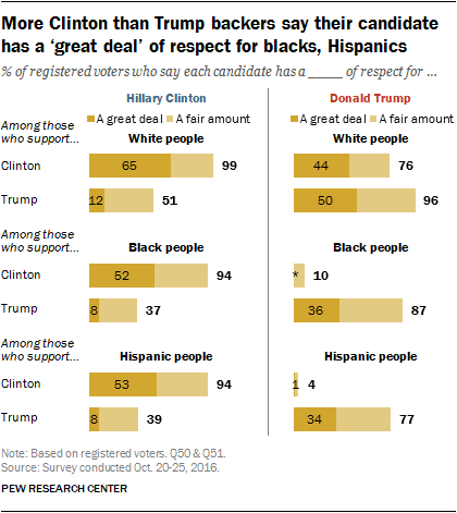 More Clinton than Trump backers say their candidate has a 'great deal' of respect for blacks, Hispanics
