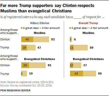 Far more Trump supporters say Clinton respects Muslims than evangelical Christians