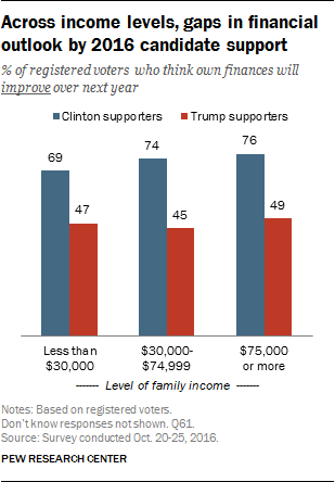 Across income levels, gaps in financial outlook by 2016 candidate support
