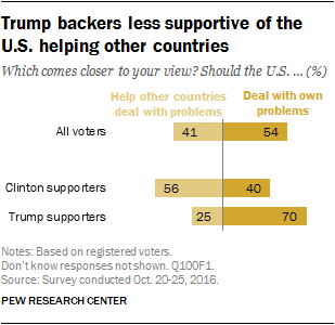 Trump backers less supportive of the U.S. helping other countries