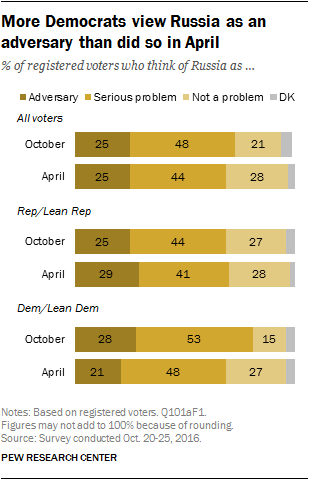 More Democrats view Russia as an adversary than did so in April