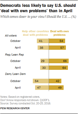 Democrats less likely to say U.S. should 'deal with own problems' than in April