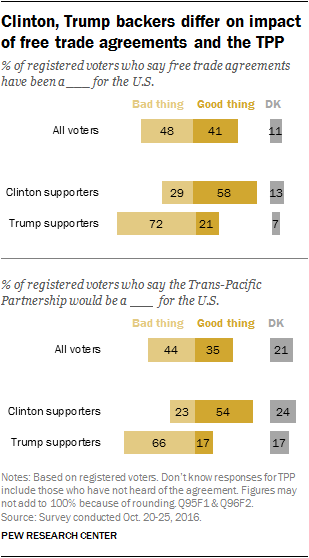 Clinton, Trump backers differ on impact of free trade agreements and the TPP