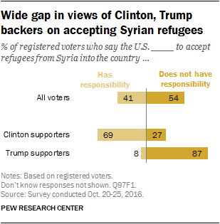 Wide gap in views of Clinton, Trump backers on accepting Syrian refugees
