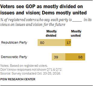Voters see GOP as mostly divided on issues and vision; Dems mostly united