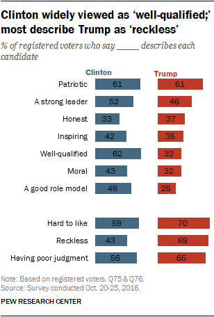 Clinton widely viewed as 'well-qualified;' most describe Trump as 'reckless'