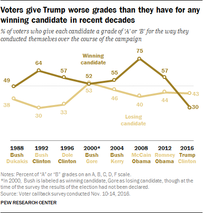 Voters give Trump worse grades than they have for any winning candidate in recent decades