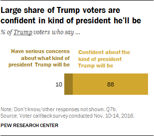 Large share of Trump voters are confident in kind of president he'll be