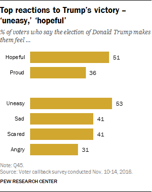 Top reactions to Trump's victory – 'uneasy,' 'hopeful'