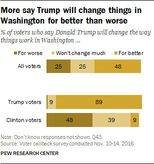 More say Trump will change things in Washington for better than worse