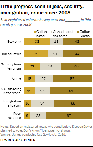 Little progress seen in jobs, security, immigration, crime since 2008