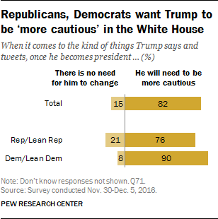 Republicans, Democrats want Trump to be 'more cautions' in the white hous