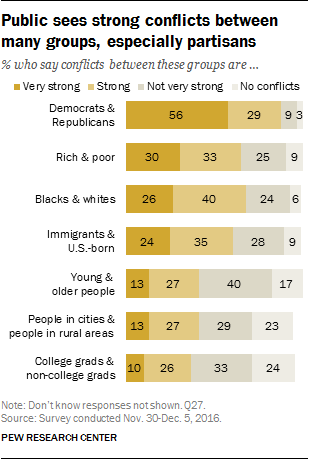 Public sees strong conflicts between many groups, especially partisans