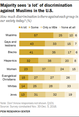 Majority sees 'a lot' of discrimination against Muslims in the U.S.