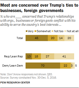 Most are concerned over Trump's ties to businesses, foreign governments