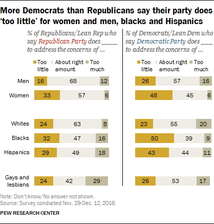 More Democrats than Republicans say their party does 'too little' for women and men, blacks and Hispanics
