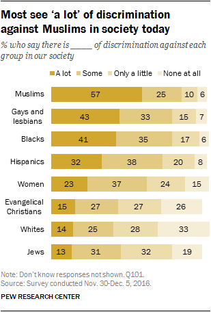 Most see 'a lot' of discrimination against Muslims in society today
