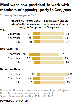 Most want new president to work with members of opposing party in Congress