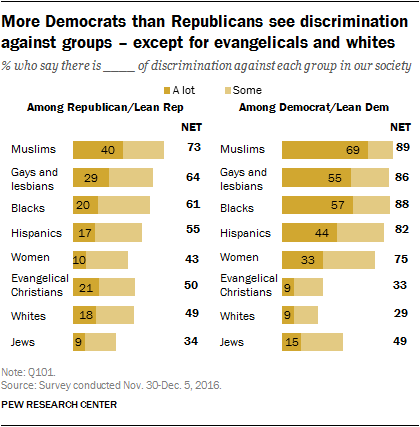 More Democrats than Republicans see discrimination against groups – except for evangelicals and whites