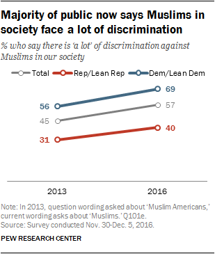 Majority of public now says Muslims in society face a lot of discrimination