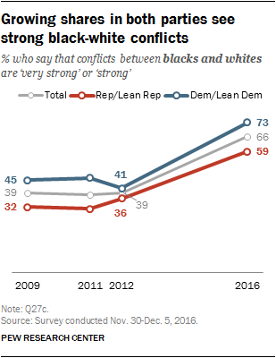 Growing shares in both parties see strong black-white conflicts