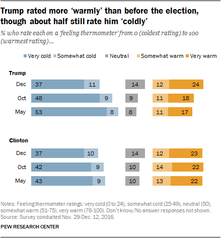 Trump rated more 'warmly' than before the election, though about half still rate him 'coldly'