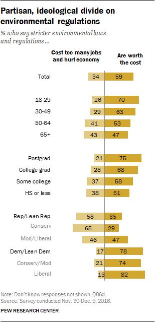 Partisan, ideological divide on environmental regulations