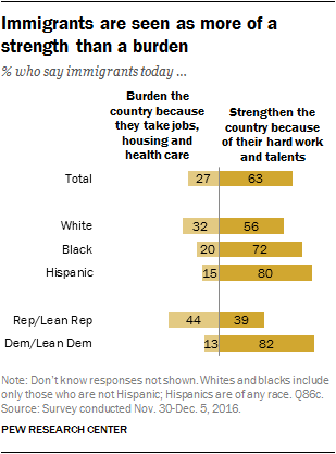 Immigrants are seen as more of a strength than a burden