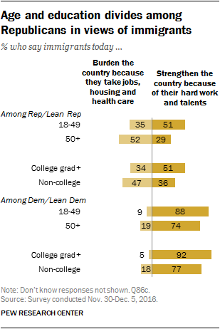Age and education divides among Republicans in views of immigrants