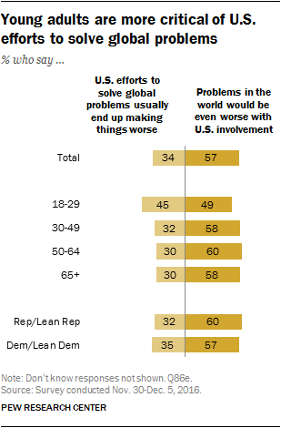 Young adults are more critical of U.S. efforts to solve global problems